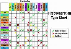 Pokemon Red Type Chart Mailanka S Musings Cross Post Why Not Pokemon