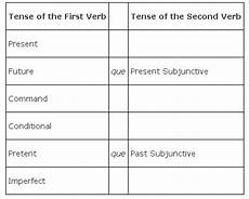 Spanish Sequence Of Tenses Chart Sequence Of Tenses