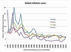 World Inflation Chart Different Types Of Inflation Economics Help