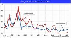Us Federal Funds Rate Chart Inflation S Impact On 2017 S Housing Market Charts