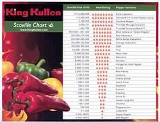 Sauce Scoville Unit Chart Scoville Heat Scale King Kullen