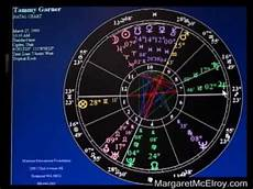 How To Make Your Astrological Chart Astrology Chart Basic Reading Demonstration Youtube
