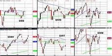 Stock Market Sector Performance Chart What Is The Stock Market Trend To Follow See It Market