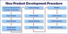 Design And Development Procedure Example Procedure Of New Product Development Assignment Point