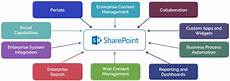 Ms Sharepoint Microsoft Sharepoint Consultant Royal Cyber