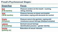 Freud Psychosexual Stages Chart Ap Psychology Review On Twitter Quot Sigmund Freud S Stages
