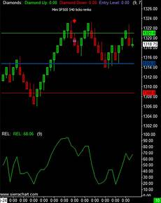 S P 500 Futures Real Time Chart Real Time Streaming Free Premium Futures And Charts E Mini