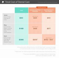 Insurance Chart Dental Insurance Vs Dental Discount Plans Compared