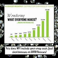 It Works Monthly Pay Chart 13 Best It Works Pay Grade Rank Against Compet Images On