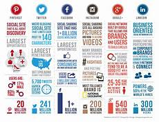 Social Media Comparison Chart Social Media Comparison Inside Left