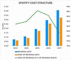 Spotify Distribution Chart Spotify S Truly Disruptive Potential The Motley Fool