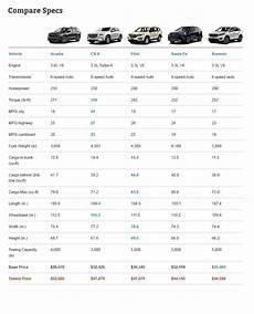 Compact Suv Comparison Chart Midsize Three Row Crossover Comparison Test Autoguide