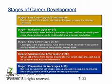 Stages Of Career Development Chapter 07 Career Development