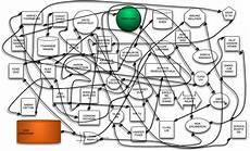 Funny Organizational Chart Question Worst Organization Chart