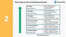 Career Development Articles Consulting Career Path 6 Steps To The Top Of Mckinsey