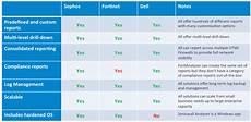 Fortinet Firewall Comparison Chart Internetnow Teknologi Sdn Bhd Internetnow Teknologi Sdn Bhd