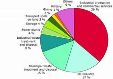 How To Make Chart On Pollution 1000 Images About Soil Pollution On Pinterest Cause And