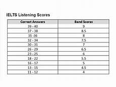 Ielts General Score Chart Ielts Band Scores Fastrack High Learning International