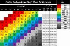 Easton Arrow Size Chart Easton Carbon Arrow Spine Chart Archery Bows Recurve