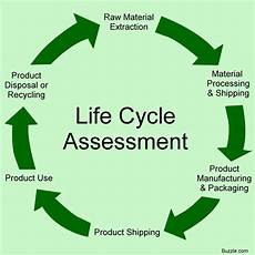 Life Cycle Analysis What Cradle To Grave Lca Means And Why You Should Know