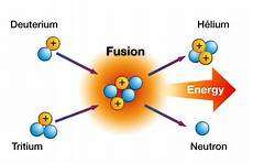 Fusion Fission Fission Vs Fusion What S The Difference Nuclear