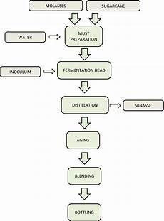 Flow Chart Of Amylase Production 4 Flowchart For Rum Production Download Scientific Diagram