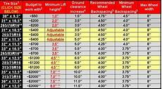 Jeep Tire Size Chart What Size Tires Can I Use On My Stock Laredo Rims