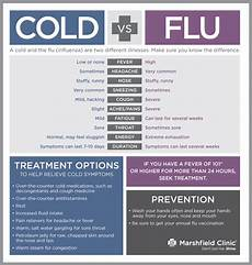 Cold Versus Flu Symptoms Chart Is It A Cold Or The Flu Shine365 From Marshfield Clinic