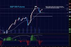 S P 500 Futures Real Time Chart Stock Market Futures Trading Outlook For December 20 See