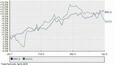 Berkshire Size Chart Berkshire Hathaway Moves Up In Market Cap Rank Passing Google