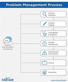 Problem Management Essential Guide To Itil Problem Management Process Flow