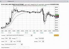 Free Live Commodity Charts Best Free And Paid Trading Charts For Futures And