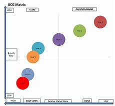 Business Portfolio Analysis Tracking Products Portfolios Over Time With The Bcg Matrix