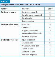Glasgow Coma Scale Table 1 From The Glasgow Coma Scale And Other Neurological