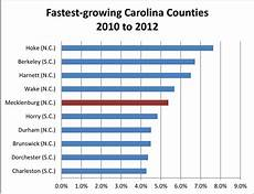 North Carolina Population Chart Charlotte Metro Still High Growth Still Strong At Core