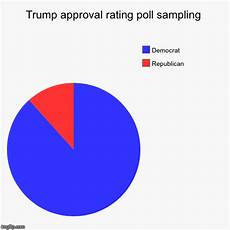 Poll Chart Maker Why Trump S Approval Rating Is So Low Imgflip