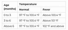 Baby Temperature Chart Fever What Is A Baby Fever Temperature Chart Healthtopquestions