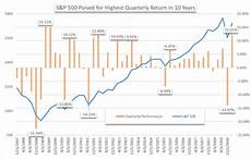 S P 500 Chart 10 Years S Amp P 500 Outlook Index Set To Post Best Quarterly Return