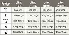 Tincture Ratio Chart Dose Guide How Much Cbd Should I Take See Chart