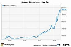 Chart Amazon Amazon Stock S History The Importance Of Patience The