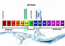 Alkaline Ph Level Chart Alkaline Water Now Available The Water Store