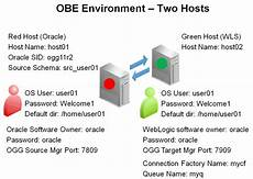 Ogg On Linux Oracle 11g And Oracle Weblogic 12c