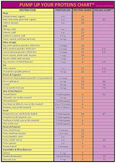 Protein Grams In Food Chart Part Iii Pumping Up Protein Foods To Choose Facts To Use