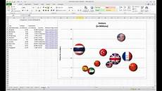 Using Bubble Charts In Excel Excel Bubble Chart Youtube