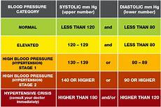 Blood Pressure Tables Blood Pressure And Heart Rate Are Not Fixed But Rather