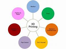 3d Printing Applications 3d Printer Technology A Complete Presentation