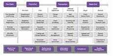 Revenue Cycle Management Flow Chart Pdf The Keys To Successful Healthcare Revenue Cycle Management