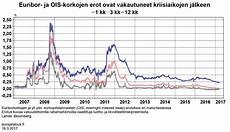 Euribor Ois Spread Chart Euribor Ja Ois Korkojen Erot Ovat Vakautuneet