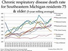 Respiratory Disease Fact Chart Quizlet Mortality Trends By Causes For Southeastern Michigan