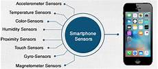 Ambient Light Sensor Used In Mobile Phones Types Of Sensors Inside Smartphones Amp Their Working